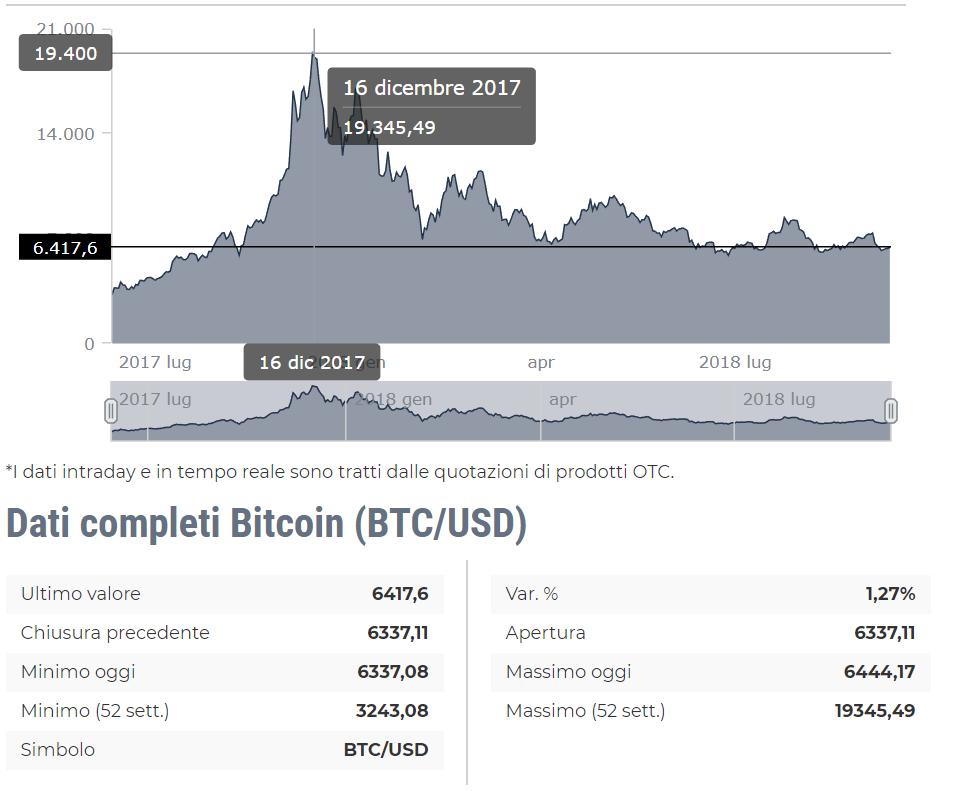 Andamento del Bitcoin negli ultimi 15 mesi.