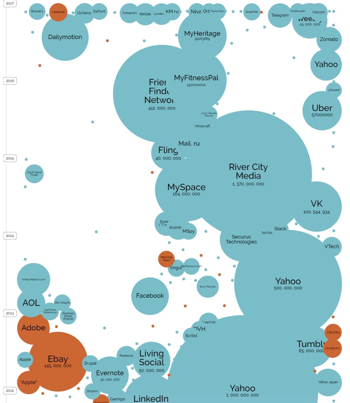 Una panoramica dei principali furti di credenziali avvenuti tra il 2012 ed il 2018