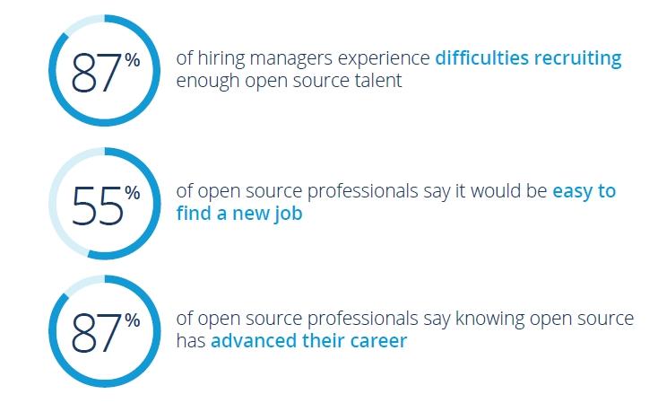 Open Source Jobs 2018, analisi del report
