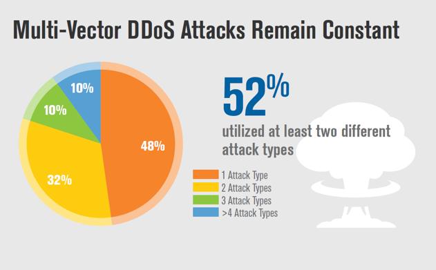 Attacchi DDoS Q2 2018