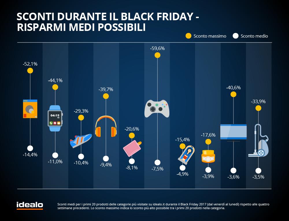 Grafico-idealo-Black-Friday-1b