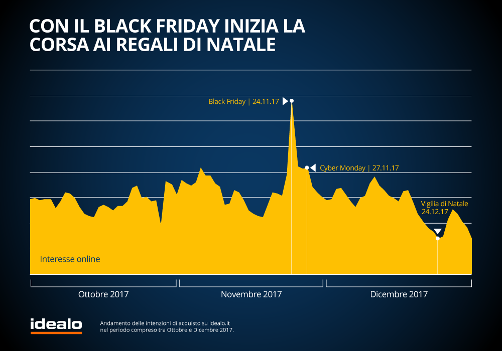 Grafico-idealo-Black-Friday-2b