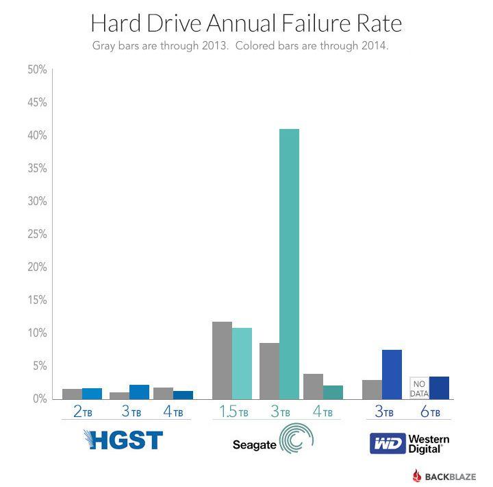Affidabilità degli hard disk, il caso Seagate 3TB