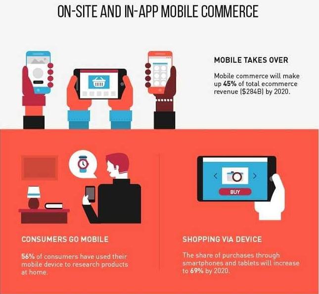 Trend ecommerce 2019-2020