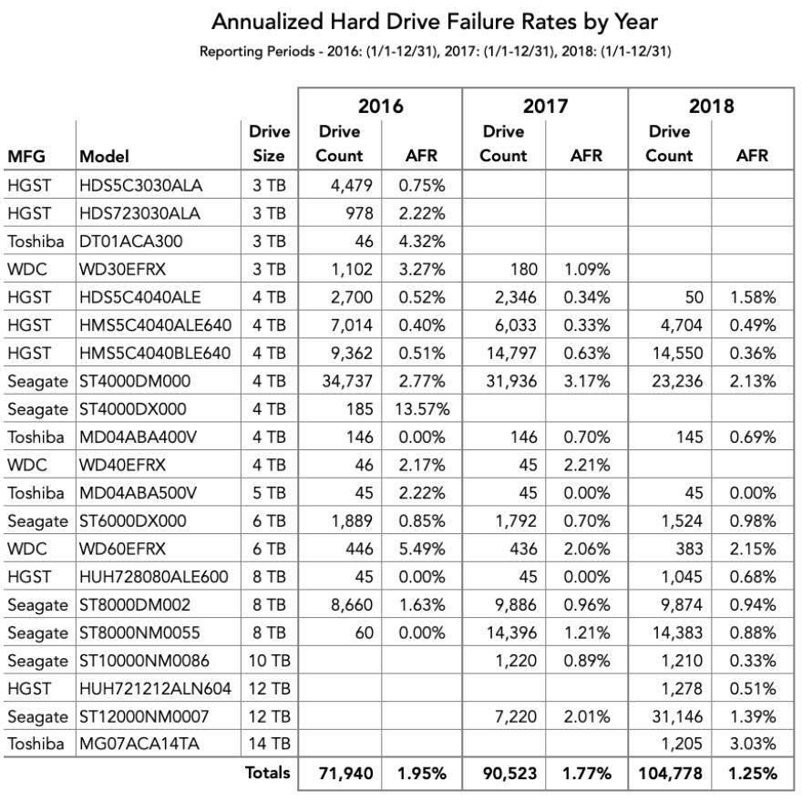 Affidabilità degli hard disk nel 2018. Fonte: Backblaze.