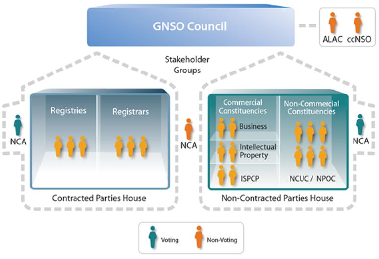 ICANN GNSO ha giudicato le considerazioni finali dell'EPDP