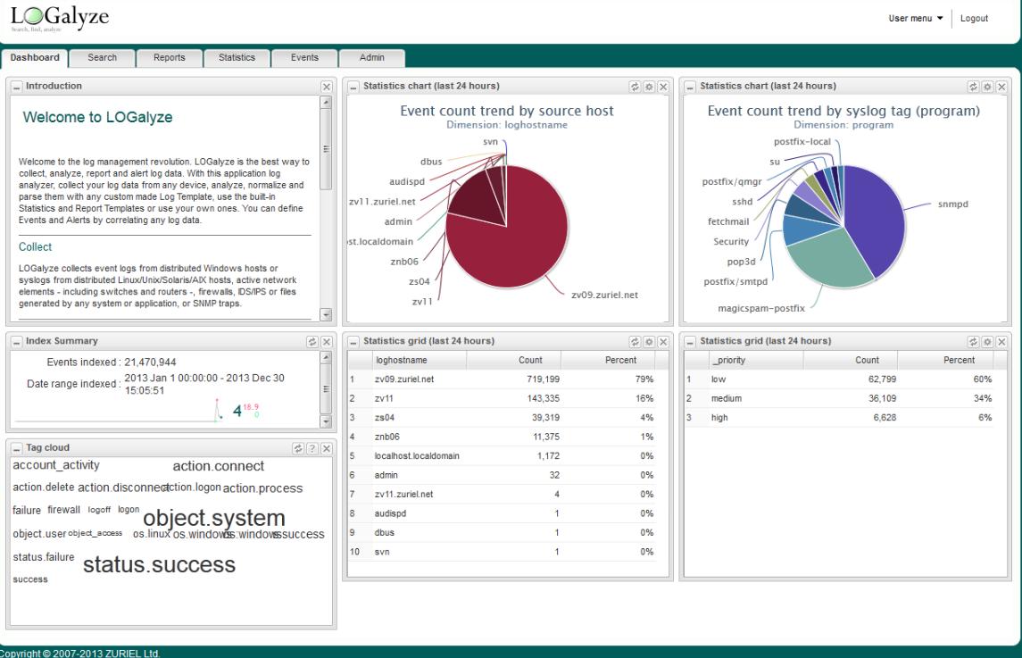 Strumenti open source per l'analisi dei dati
