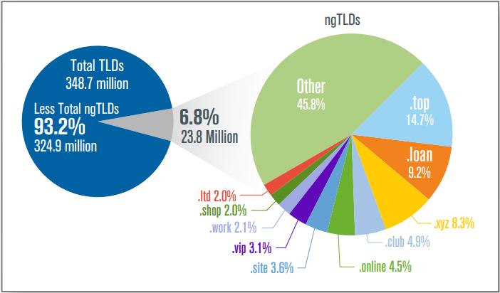 gTLD confronto con domain base ed estensioni più richieste. Fonte: Verisign