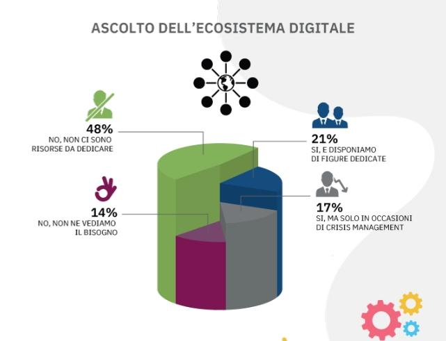 e-commerce_2019_ecosistema digitale