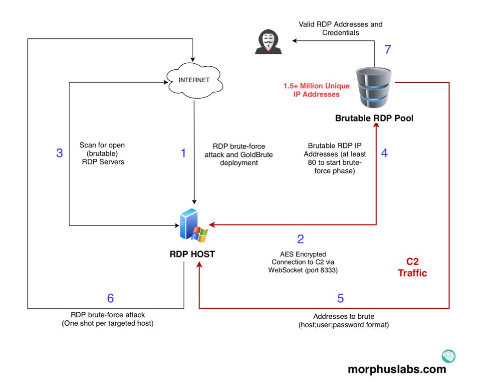GoldBrute: come funziona